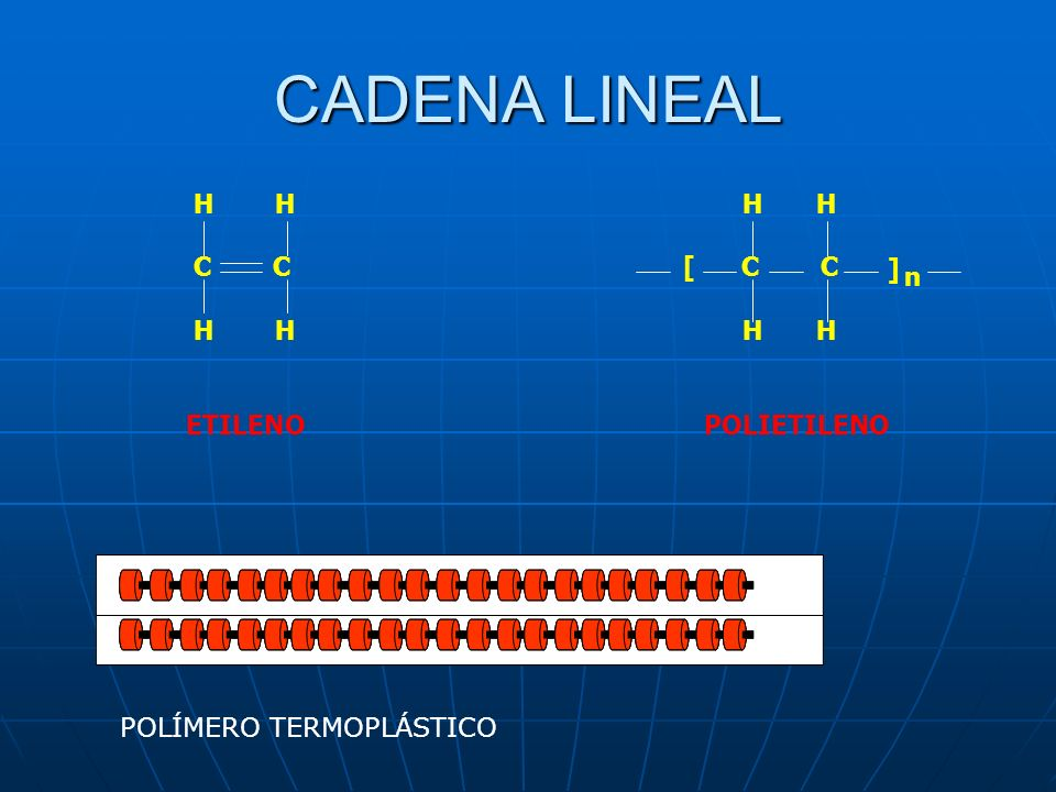 CADENA LINEAL H H H H C C [ C C ] n ETILENO POLIETILENO